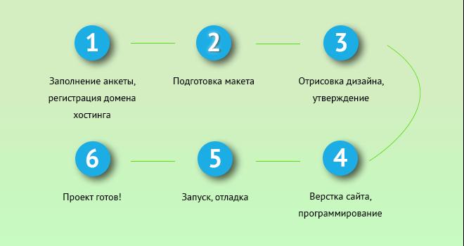 Заказать сайт в Нижнем Новгороде