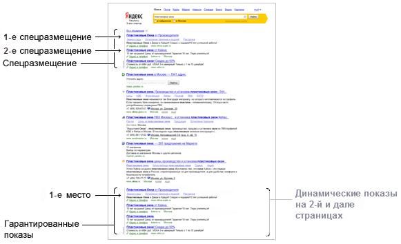 Рекламные места в яндекс директ